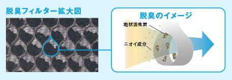 立体構造フィルターとダスキン独自の特殊活性炭